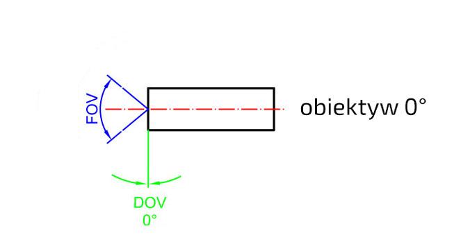 Obiektyw-FOV-DOV-0-stopni