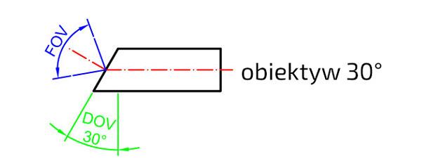 Obiektyw-FOV-DOV-30-stopni
