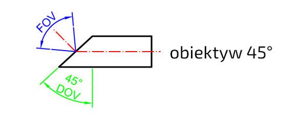 Obiektyw-FOV-DOV-45-stopni