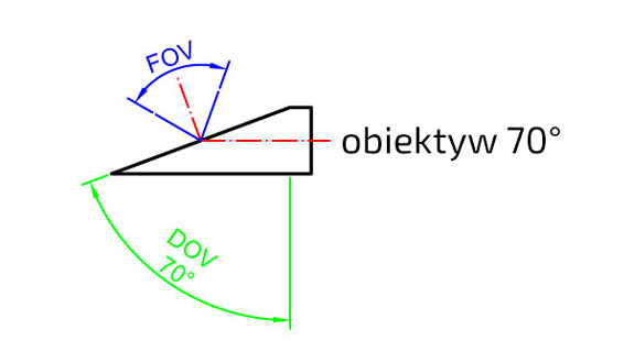 Obiektyw-FOV-DOV-75-stopni