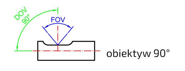 Obiektyw-FOV-DOV-90-stopni