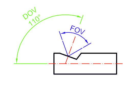 obiektyw-FOV-DOV-110-stopni
